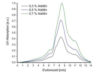 Nachweis von unterschiedlichen Additiv-Gehalten in Polyethylen mittels GPC-UV