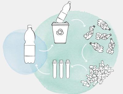 Die neue PET-Flasche vereint einzelne umweltschonende Verpackungslösungen in einem Behälter und unterstützt damit den Gedanken der Circular Economy