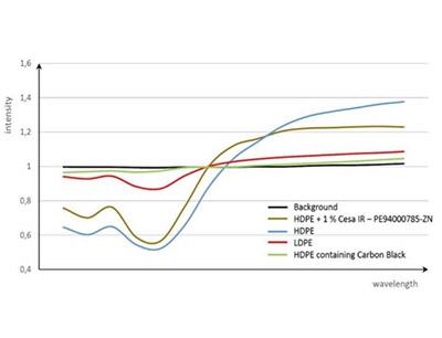 Graphen für NIR-Detektionstests