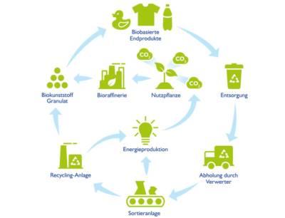 Erprobte Wege zu reduzierter Umweltbelastung