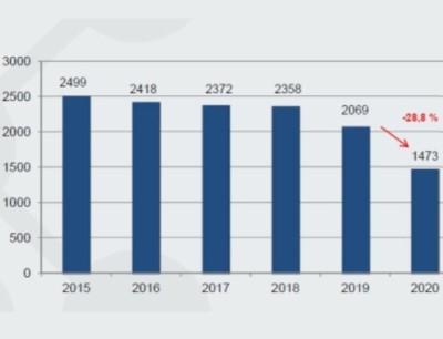 Neu abgeschlossene Ausbildungsverträge 2020
