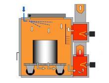Funktionsprinzip der thermischen Pyrolyse-Technologie von Schwing Technologies