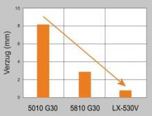 Der Vergleich der Verzugswerte zeigt die signifikante Überlegenheit der neuen LX-Typen, hier dargestellt für Novaduran LX-530V
