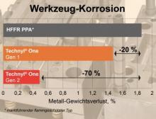 Die halogenfrei flammgeschützten (HFFR) Technyl One Polyamide der zweiten Generation ermöglichen sehr lange Werkzeugstandzeiten